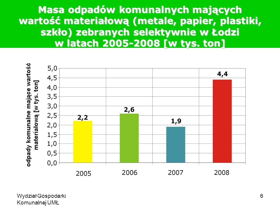 Masa odpadów komunalnych mających wartość materiałową (metale, papier, plastiki, szkło) zebranych selektywnie w Łodzi w latach 2005-2008 [w tys. ton]